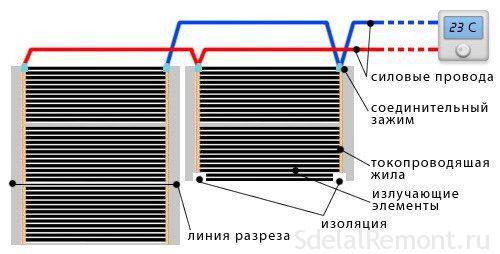 Выбар электрычнага цёплай падлогі