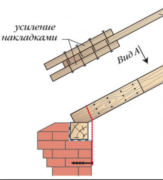 Укрепление стропильной системы