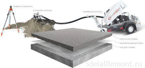Устройство полусухой стяжки механизированным способом