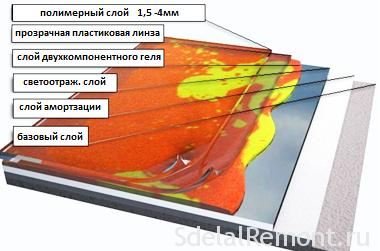 Материалы для наливного пола