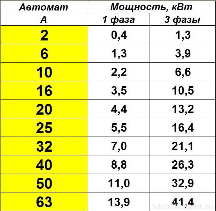 Таблицу Перевода Ампера На Мощность