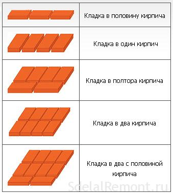 Methods for brickwork