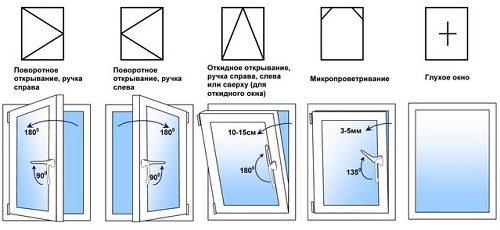 открытие окна расшифровка
