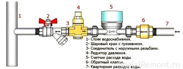 Схема установки счетчика воды в многоэтажном доме