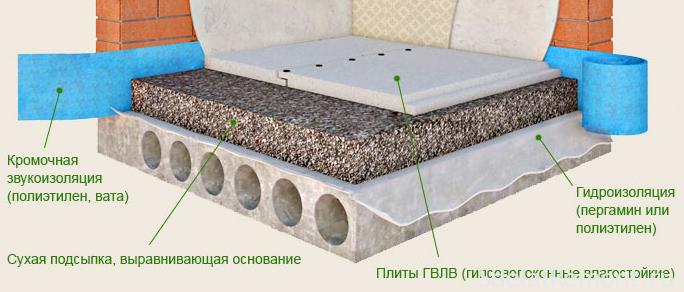 Сухая стяжка с использованием листов ГВЛ