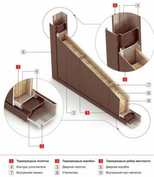 Конструкция дешевой двери