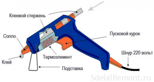 Схема клеевого пистолета