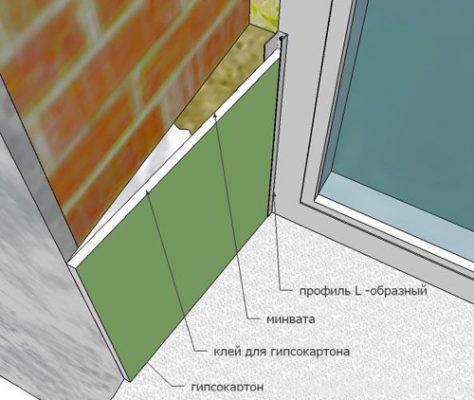 Як закрити укоси після установки пластикових вікон