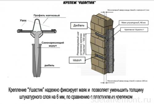 крепление штукатурного ушастика к стене