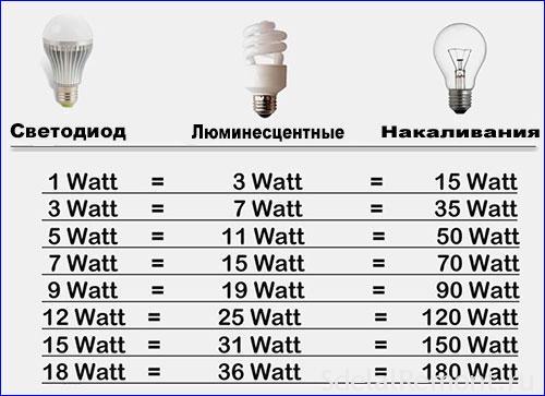 лампочки вибір