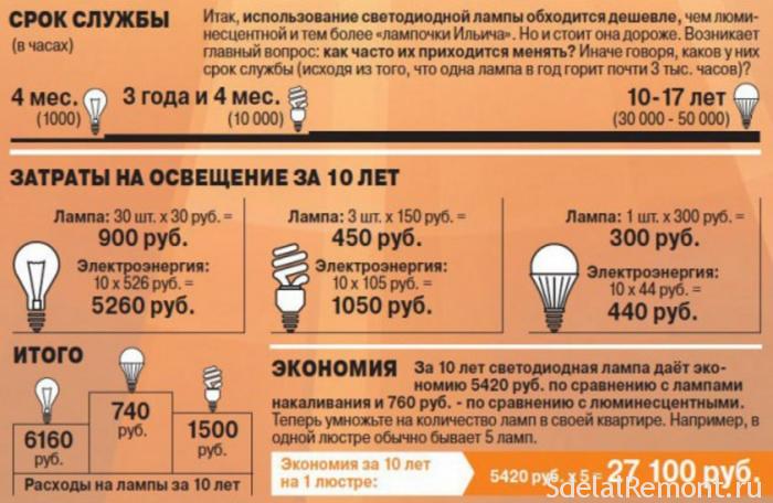 Суадносіны кошту і эканоміі на лампвх. Застаецца толькі важнае пытанне ў якасці святлодыёдных лямпаў?