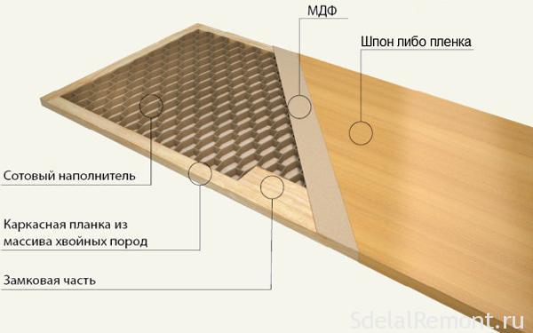 Interior doors MDF / PVC