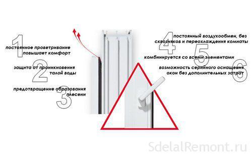 Микропроветривание на пластыкавых вокнах