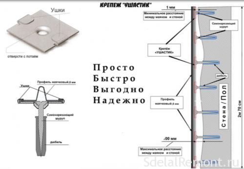 монтаж креплений ушастик к стене