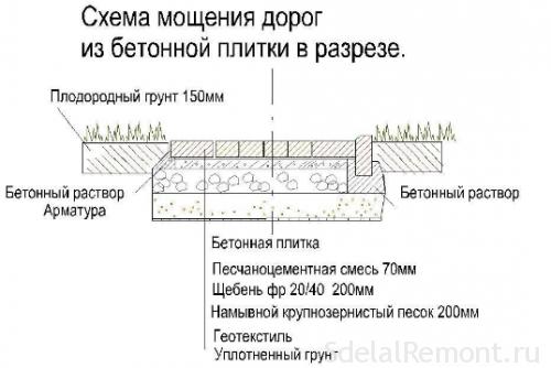 схема укладки садовой плитки