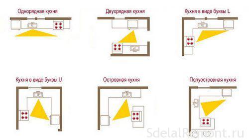рабочий треугольник плита