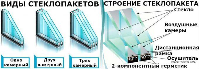 камеры стеклопакета