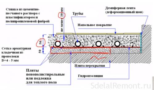 Водяной теплый пол схема плиты