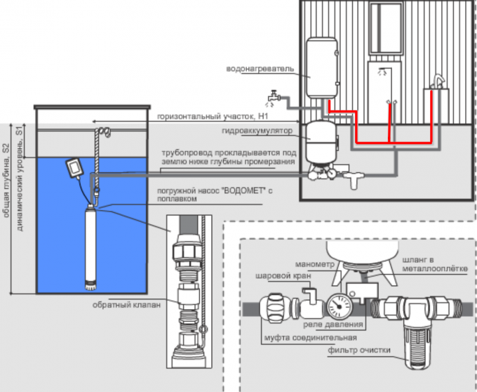 Pumping station for questioning : how to choose a household pumping on