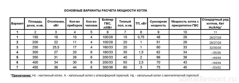 Соотношение давления и мощности газопотребляющего оборудования