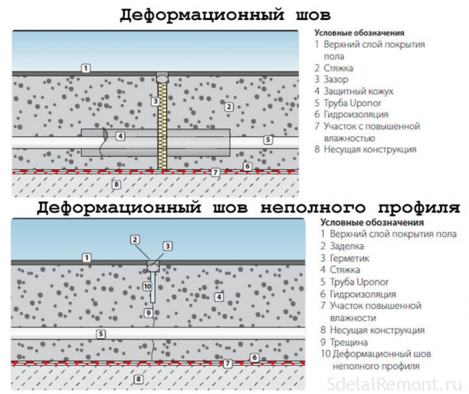 шов дефрагмационный на теплом полу