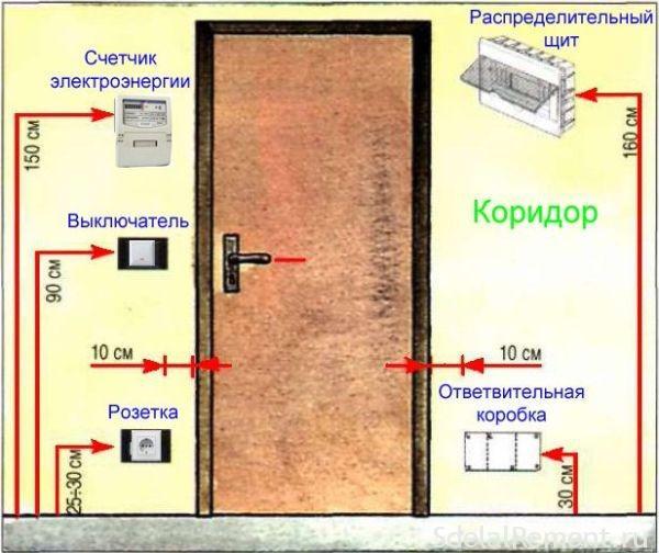расположение выключателей и розеток щитов