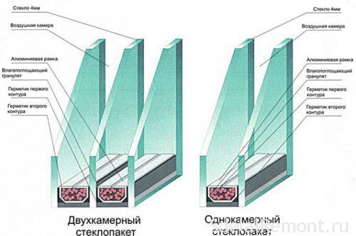 balcony glazing technology plastic windows