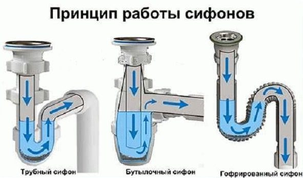 siphon device type