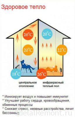 переваги інфрачервоного теплої підлоги