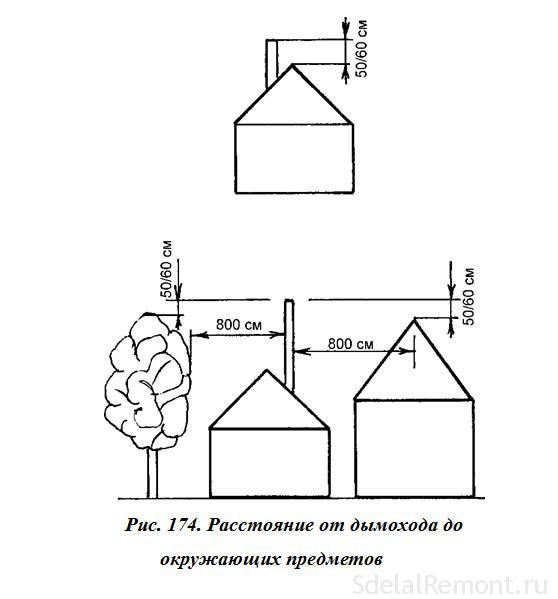 Расстояние дымохода от деревьев и зданий
