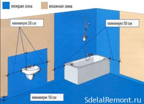 waterproofing in the bathroom