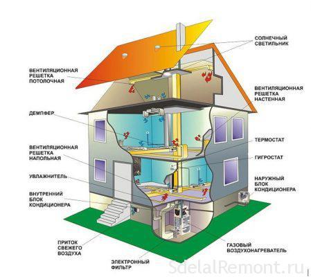 Воздушное отопление схема
