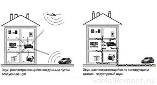 разновидности шума и звукоизоляция
