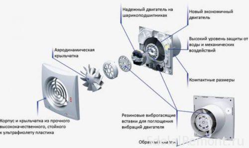 вентилятор для системи вентіляіі ванній