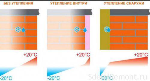 особенности утепления квартиры изнутри
