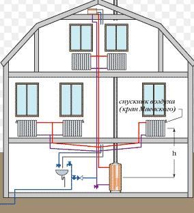 самостоятельное устройство отопления дома