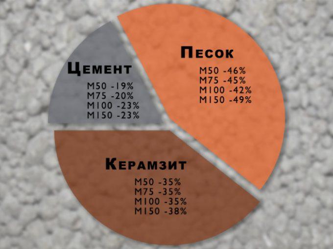 Керамзитобетонные блоки состав