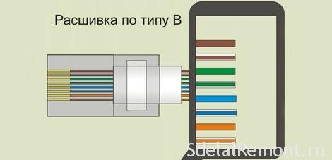 Подключение интернет сетевого провода в клемы - цвета проводов