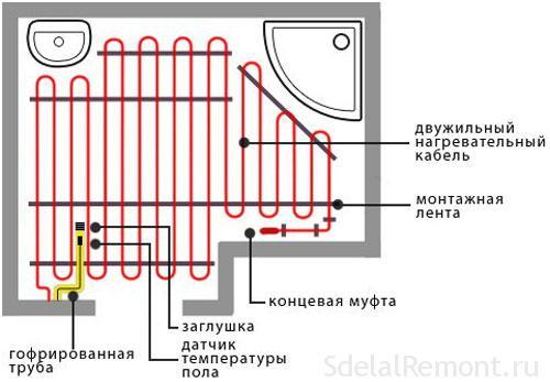 Монтаж электрического теплого пола своими руками