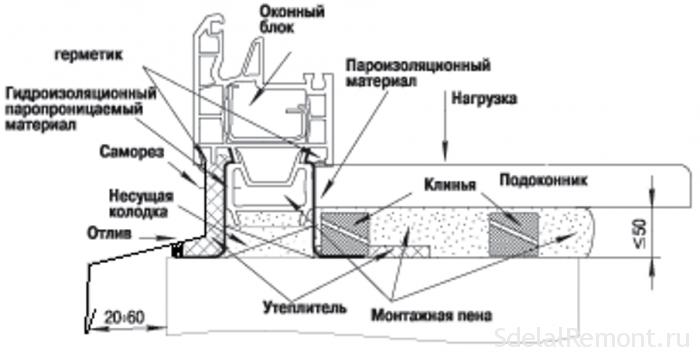 Монтаж подоконника из пластика