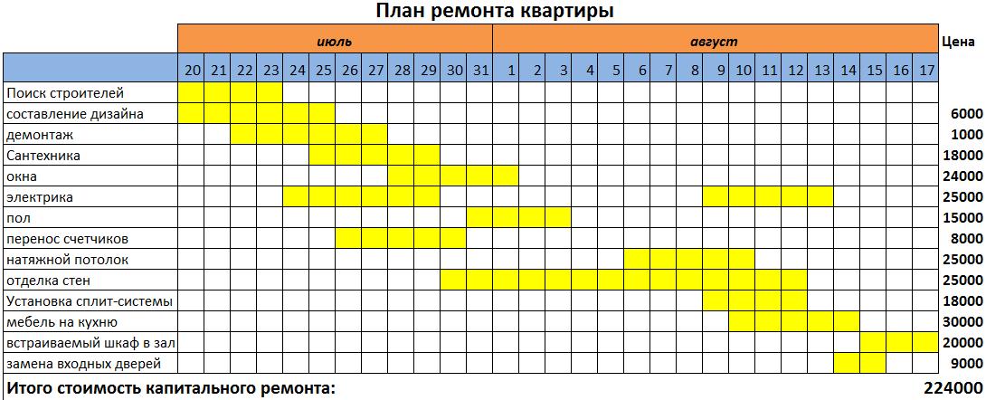 Schedule of repairs in the apartment