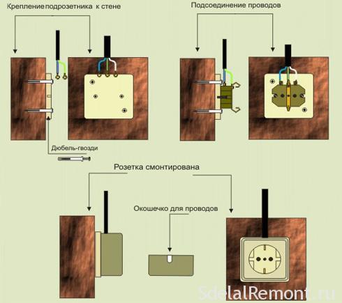 Подключение проводов к розетке открытой проводки фото