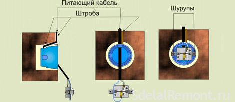 Подвод и подключение провода фото