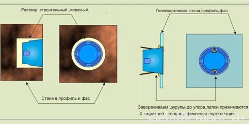 Установка подрозетников заподлицо со стеной фото