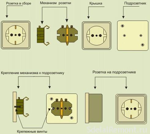 Установка розеток в цепях открытой проводки фото