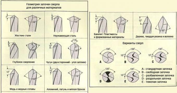 Varianty-zatochki