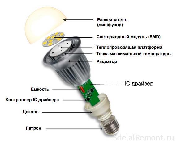 святлодыёдныя lampо