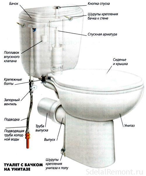 Купить бачок для чешского унитаза сантехника vidima ua