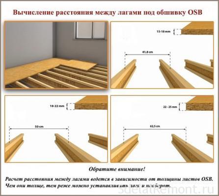 Технологія монтажу плит ОСБ