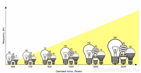 moschnost лампа